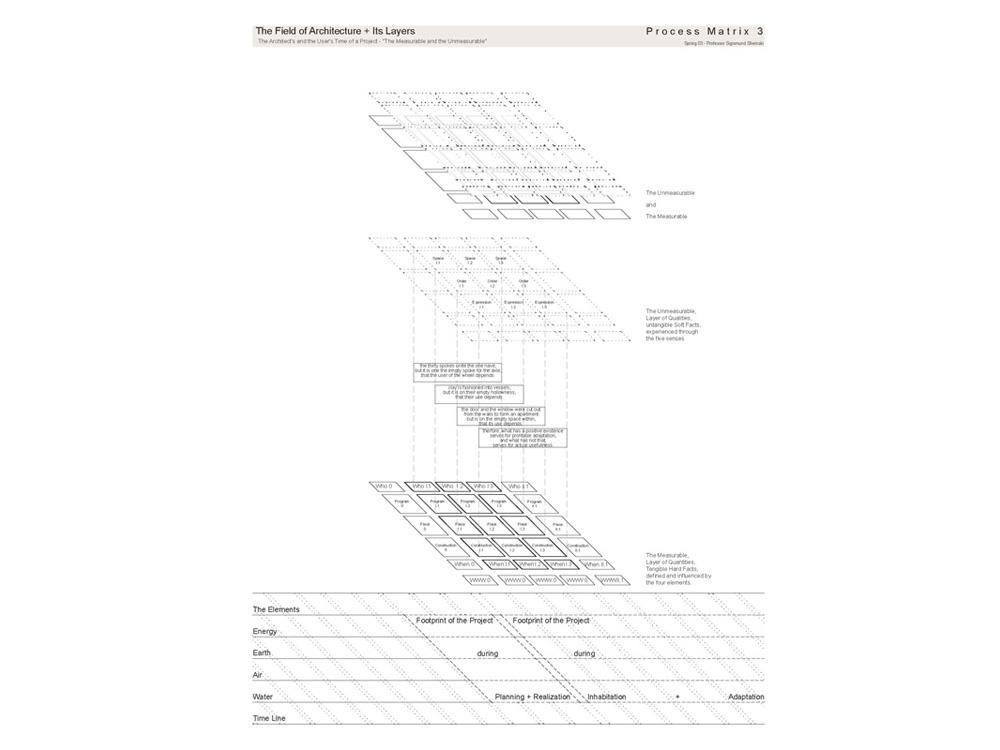 Prozess-Matrix-03